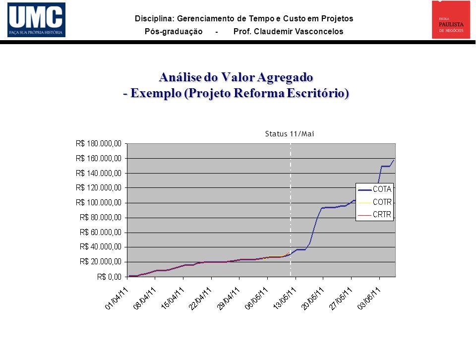 Disciplina: Gerenciamento de Tempo e Custo em Projetos Pós-graduação - Prof. Claudemir Vasconcelos Análise do Valor Agregado - Exemplo (Projeto Reform