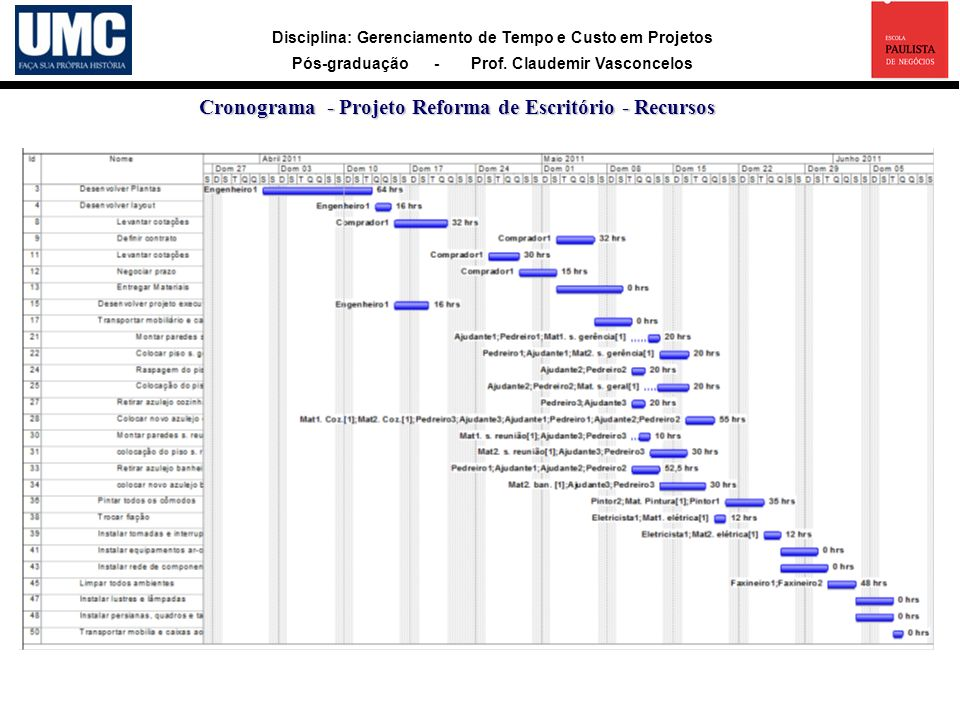 Disciplina: Gerenciamento de Tempo e Custo em Projetos Pós-graduação - Prof. Claudemir Vasconcelos Cronograma - Projeto Reforma de Escritório - Recurs