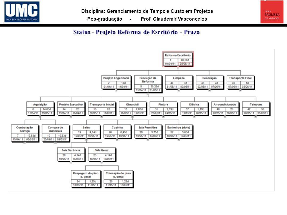 Disciplina: Gerenciamento de Tempo e Custo em Projetos Pós-graduação - Prof. Claudemir Vasconcelos Status - Projeto Reforma de Escritório - Prazo