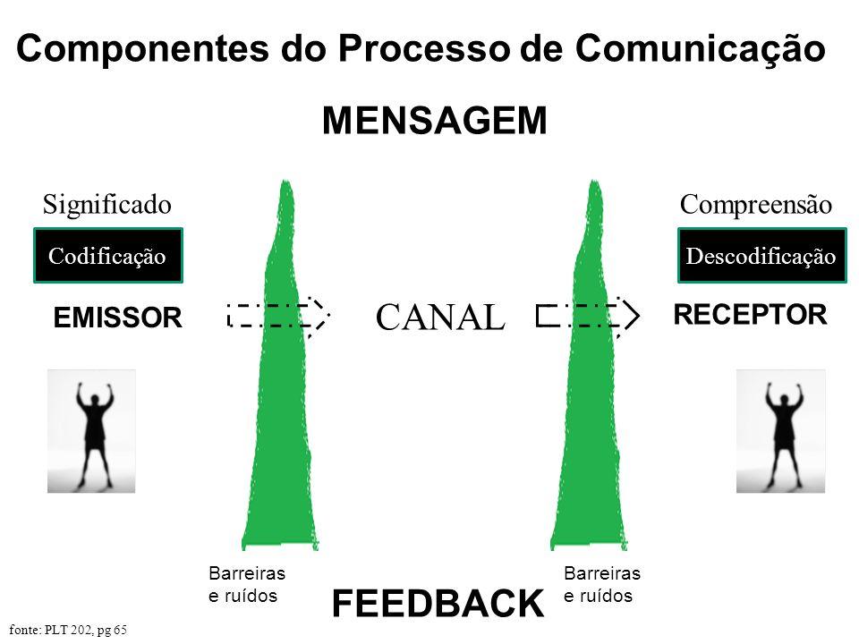 Componentes do Processo de Comunicação CANAL EMISSOR RECEPTOR MENSAGEM FEEDBACK fonte: PLT 202, pg 65 Barreiras e ruídos CodificaçãoDescodificação Sig