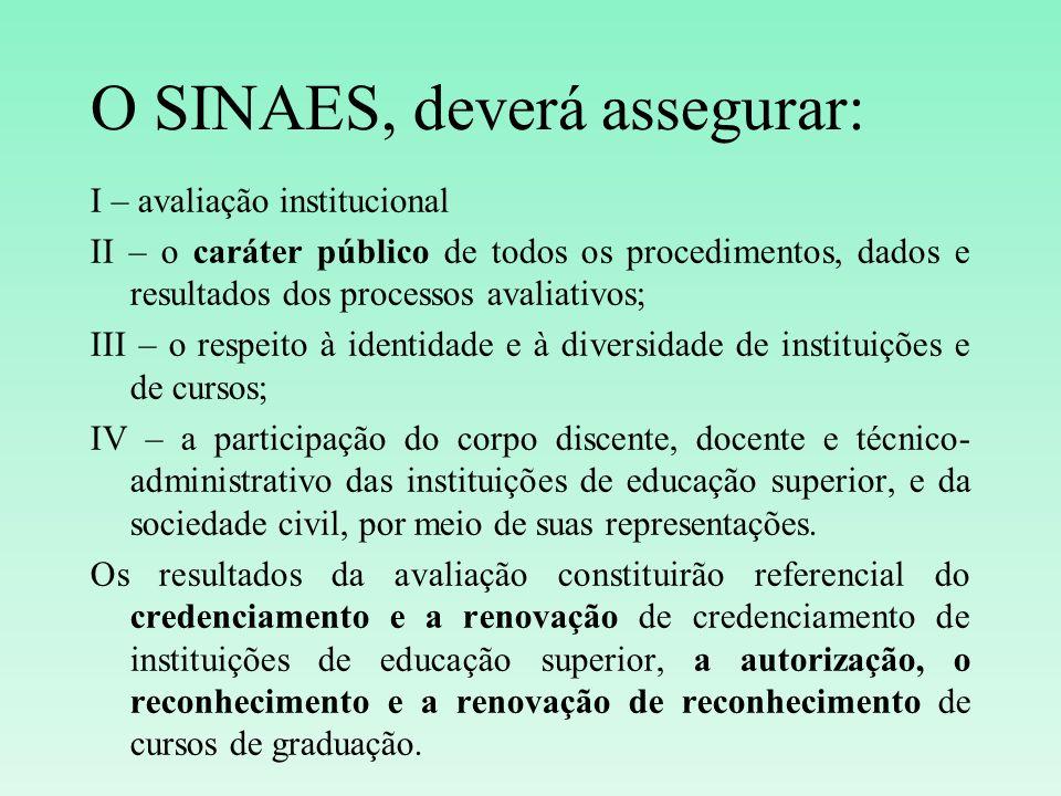 I – avaliação institucional II – o caráter público de todos os procedimentos, dados e resultados dos processos avaliativos; III – o respeito à identid