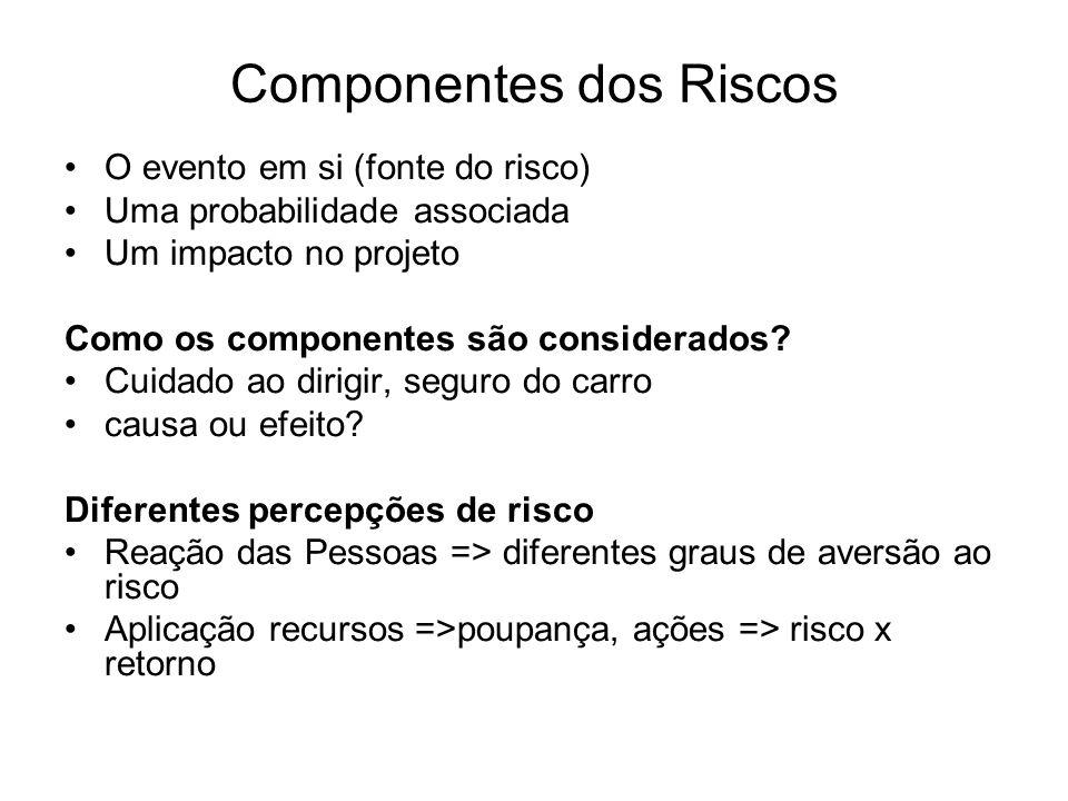 Componentes dos Riscos O evento em si (fonte do risco) Uma probabilidade associada Um impacto no projeto Como os componentes são considerados.