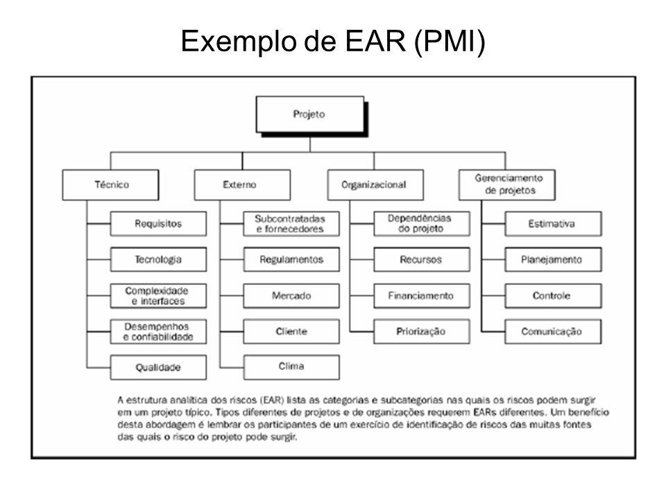 Exemplo de EAR (PMI)