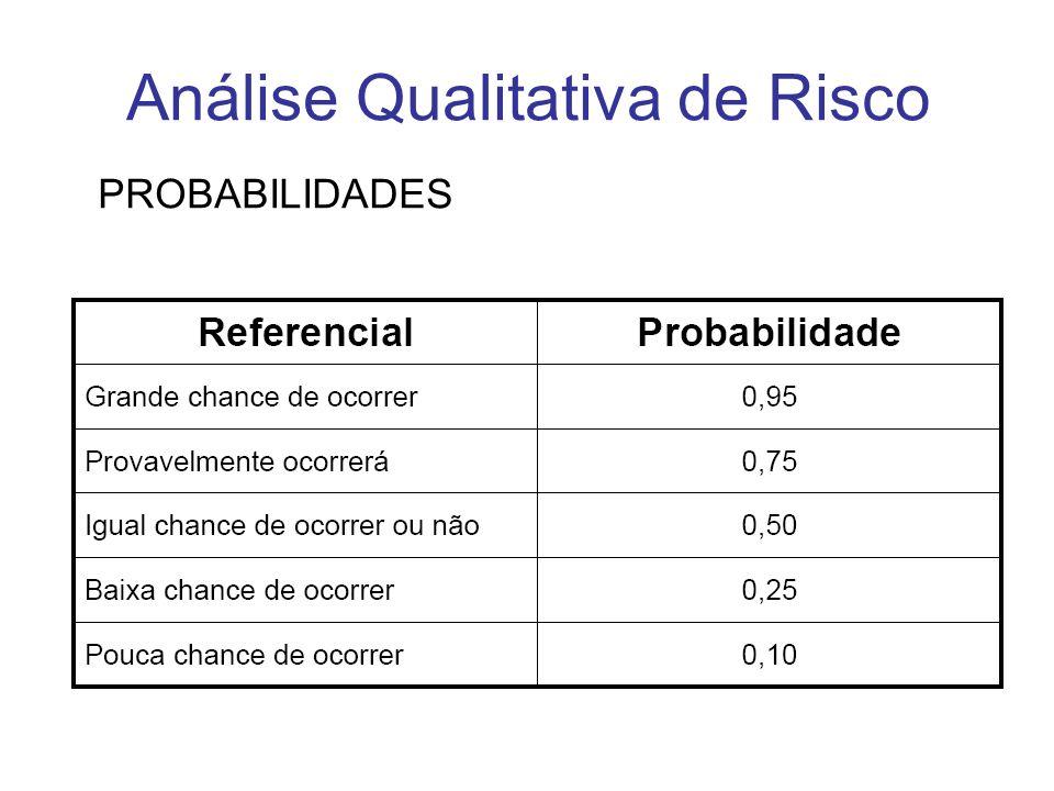 Análise Qualitativa de Risco PROBABILIDADES