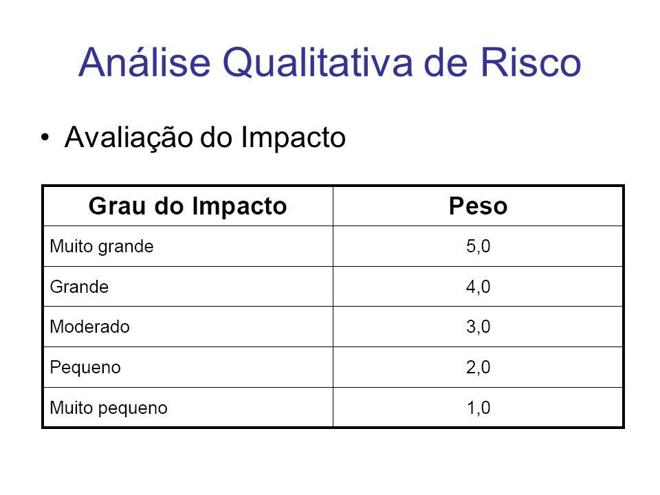 Análise Qualitativa de Risco Avaliação do Impacto