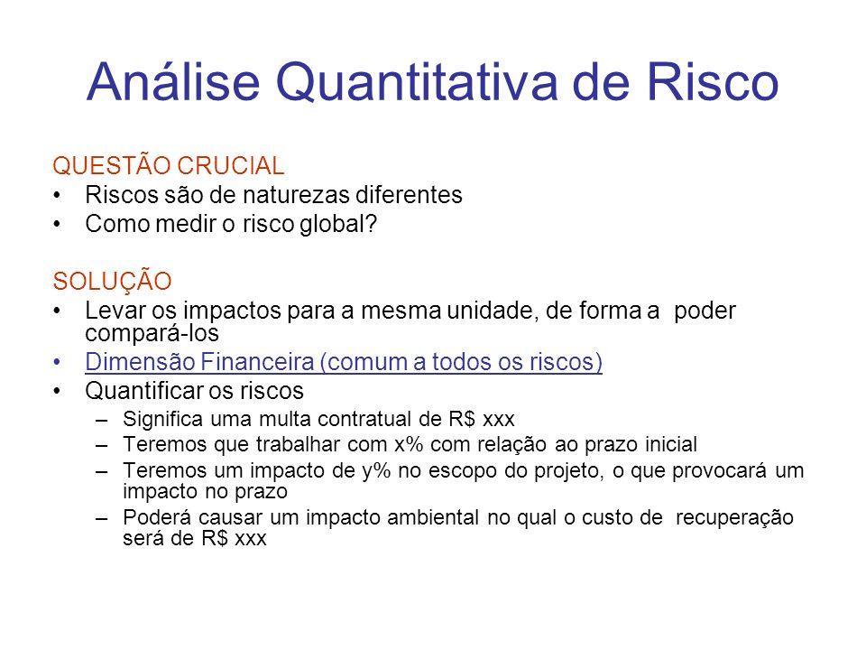 Análise Quantitativa de Risco QUESTÃO CRUCIAL Riscos são de naturezas diferentes Como medir o risco global.