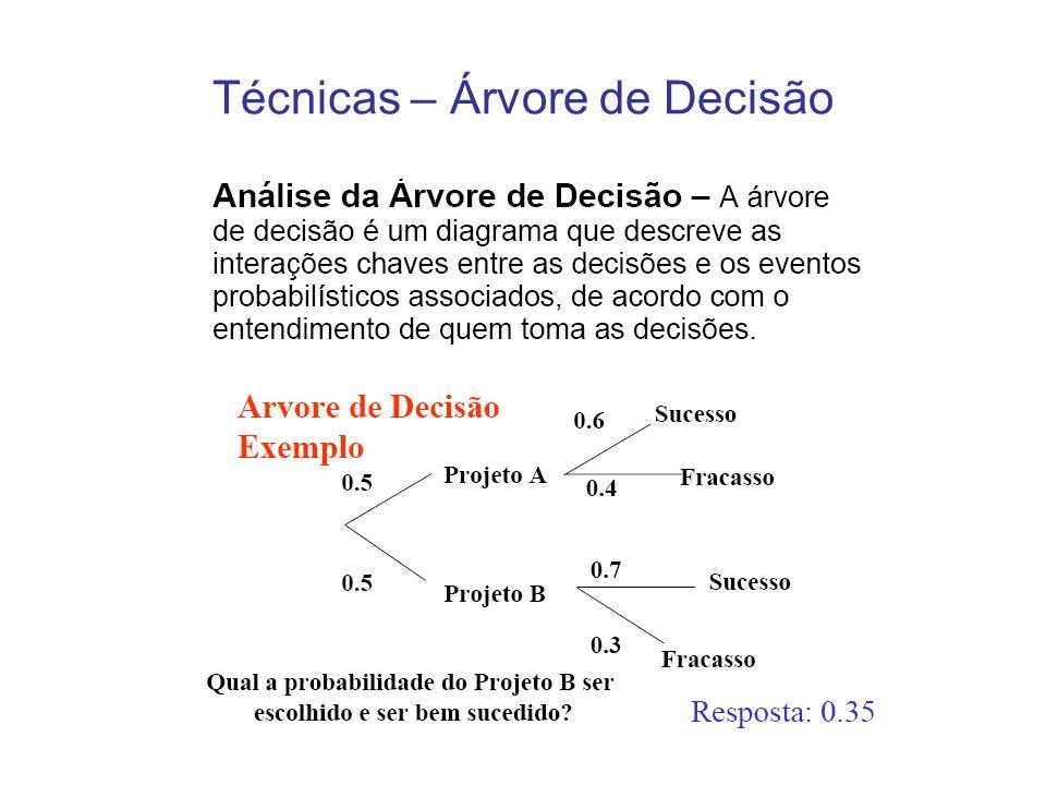 Técnicas – Árvore de Decisão