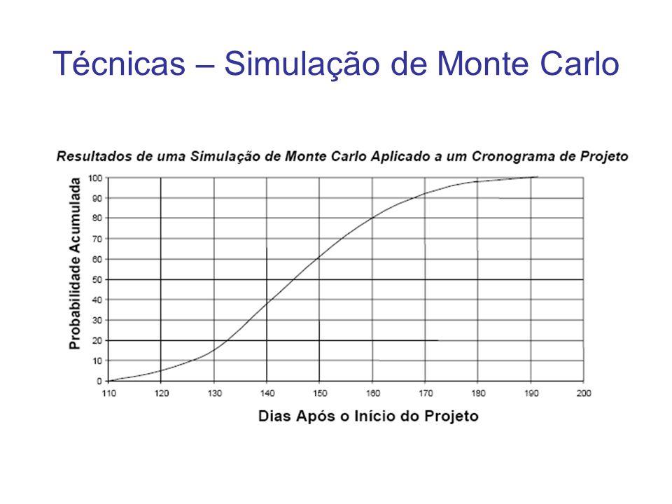 Técnicas – Simulação de Monte Carlo