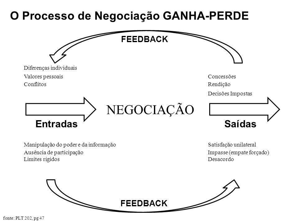 O Processo de Negociação GANHA-PERDE NEGOCIAÇÃO Diferenças individuais Valores pessoais Conflitos Entradas Manipulação do poder e da informação Ausênc