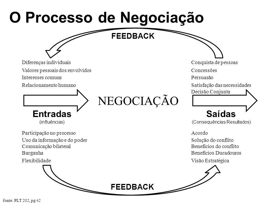 O Processo de Negociação NEGOCIAÇÃO Diferenças individuais Valores pessoais dos envolvidos Interesses comuns Relacionamento humano Entradas (influênci