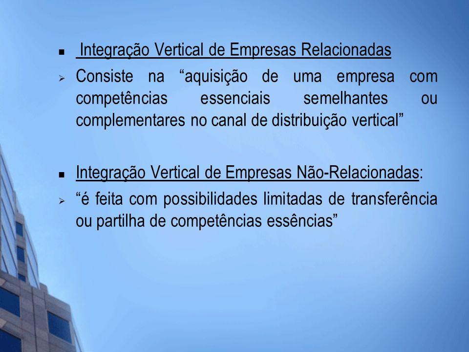 Integração Vertical de Empresas Relacionadas Consiste na aquisição de uma empresa com competências essenciais semelhantes ou complementares no canal d