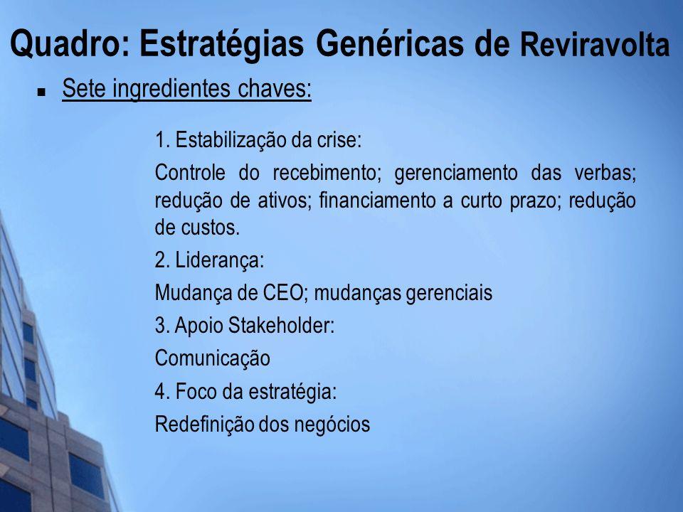 Quadro: Estratégias Genéricas de Reviravolta Sete ingredientes chaves: 1. Estabilização da crise: Controle do recebimento; gerenciamento das verbas; r
