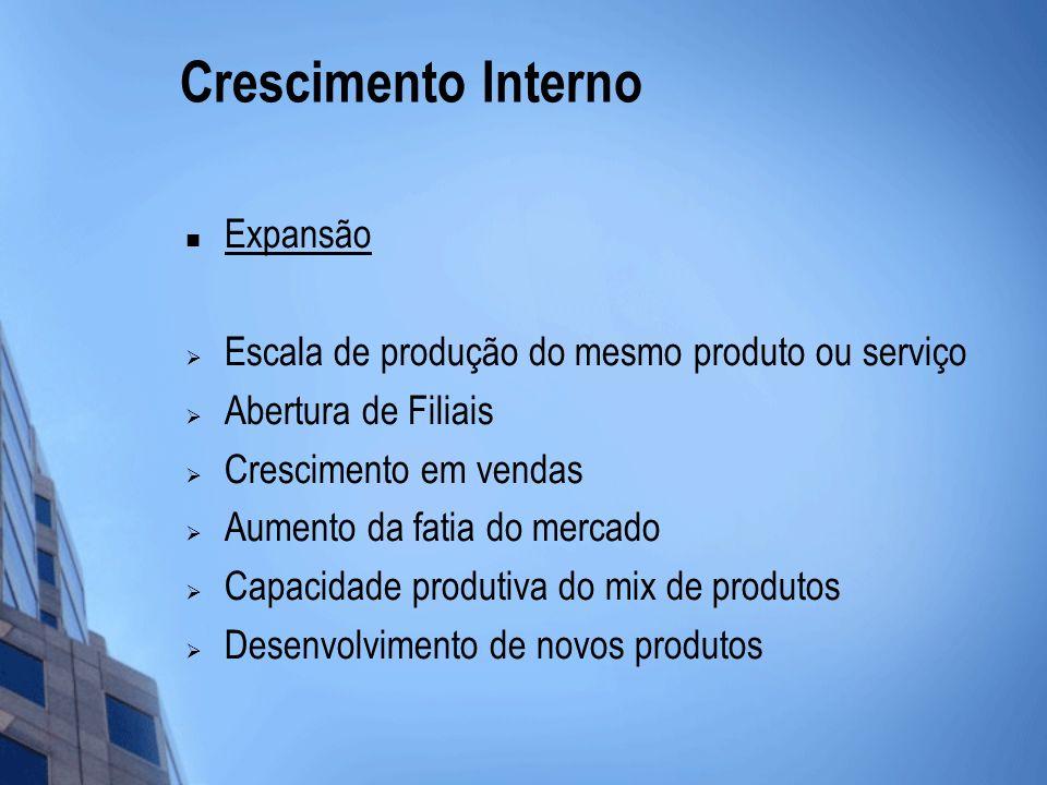 Crescimento Interno Expansão Escala de produção do mesmo produto ou serviço Abertura de Filiais Crescimento em vendas Aumento da fatia do mercado Capa