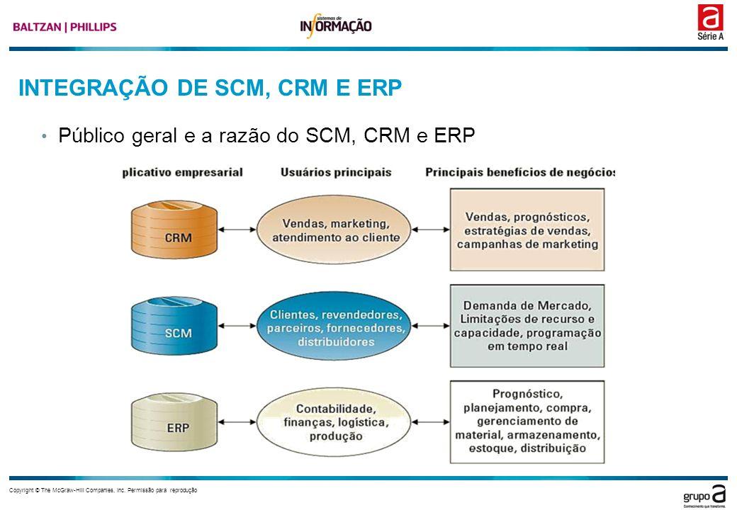 Copyright © The McGraw-Hill Companies, Inc. Permissão para reprodução INTEGRAÇÃO DE SCM, CRM E ERP Público geral e a razão do SCM, CRM e ERP