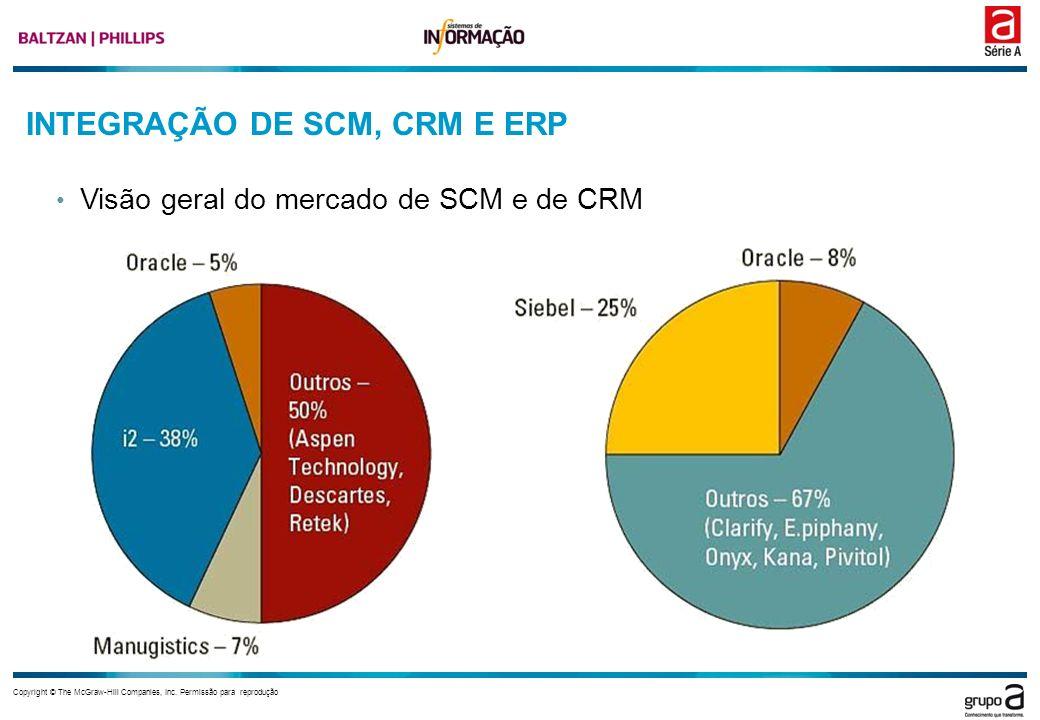 Copyright © The McGraw-Hill Companies, Inc. Permissão para reprodução INTEGRAÇÃO DE SCM, CRM E ERP Visão geral do mercado de SCM e de CRM