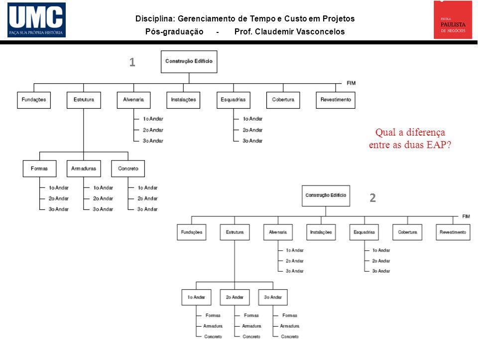 Disciplina: Gerenciamento de Tempo e Custo em Projetos Pós-graduação - Prof. Claudemir Vasconcelos Exemplos de EAP 1 Qual a diferença entre as duas EA