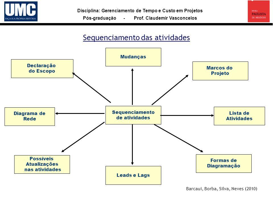Disciplina: Gerenciamento de Tempo e Custo em Projetos Pós-graduação - Prof. Claudemir Vasconcelos Sequenciamento das atividades Sequenciamento de ati