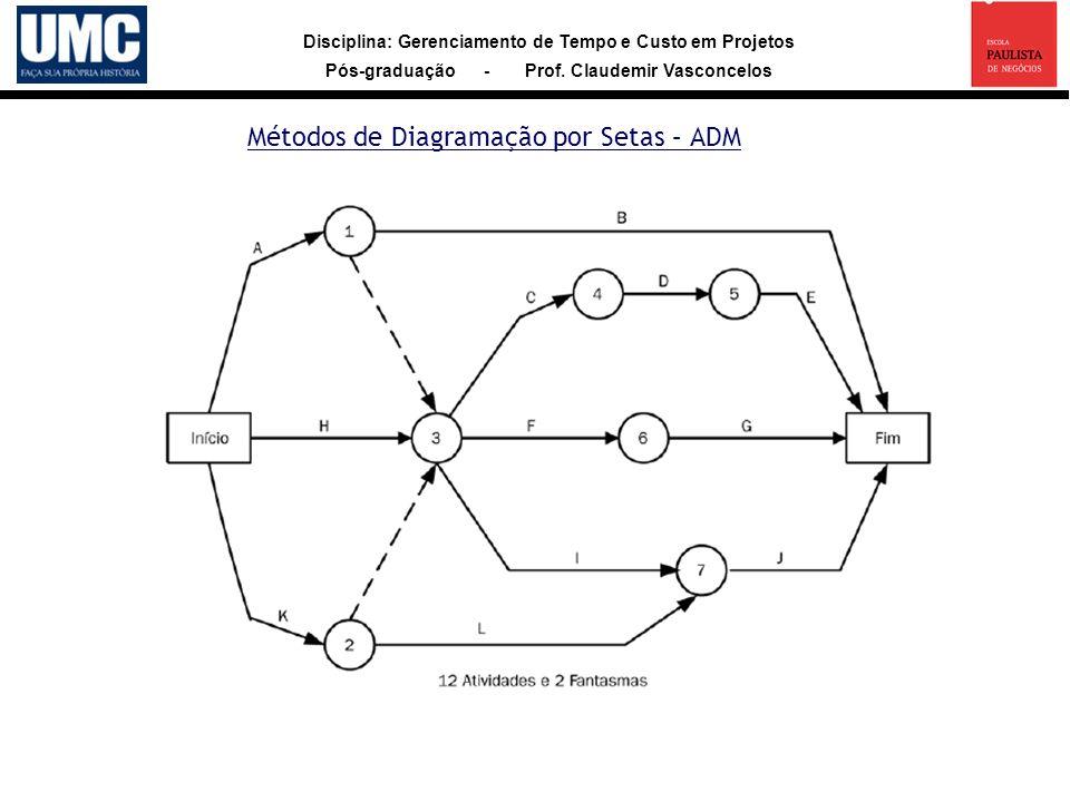 Disciplina: Gerenciamento de Tempo e Custo em Projetos Pós-graduação - Prof. Claudemir Vasconcelos Métodos de Diagramação por Setas – ADM