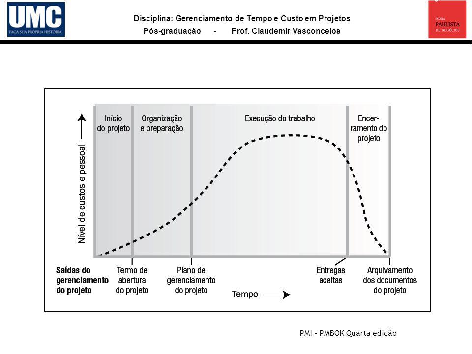 Disciplina: Gerenciamento de Tempo e Custo em Projetos Pós-graduação - Prof. Claudemir Vasconcelos Nível típico de custos e pessoal ao longo de seu ci