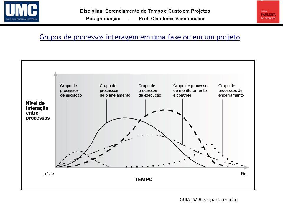 Disciplina: Gerenciamento de Tempo e Custo em Projetos Pós-graduação - Prof. Claudemir Vasconcelos Grupos de processos interagem em uma fase ou em um