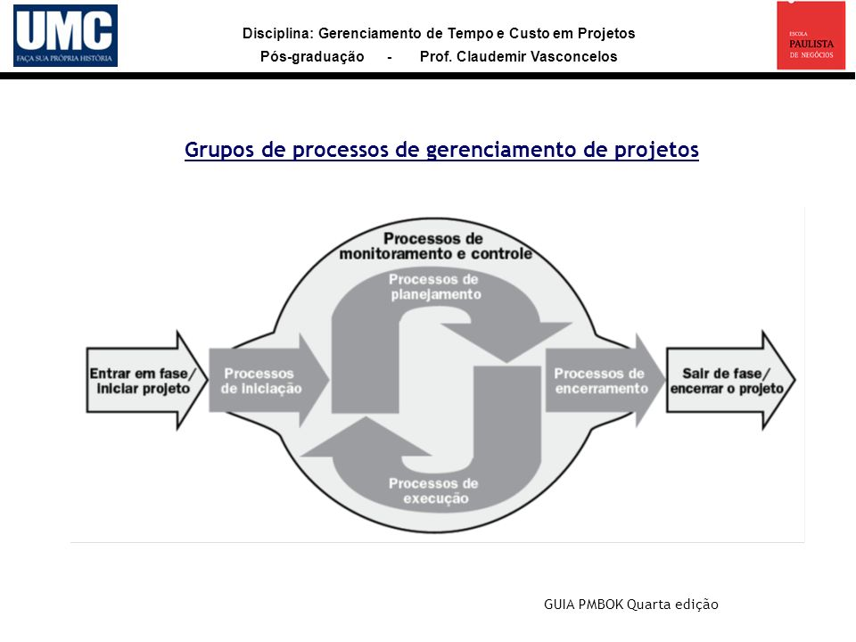 Disciplina: Gerenciamento de Tempo e Custo em Projetos Pós-graduação - Prof. Claudemir Vasconcelos Grupos de processos de gerenciamento de projetos GU