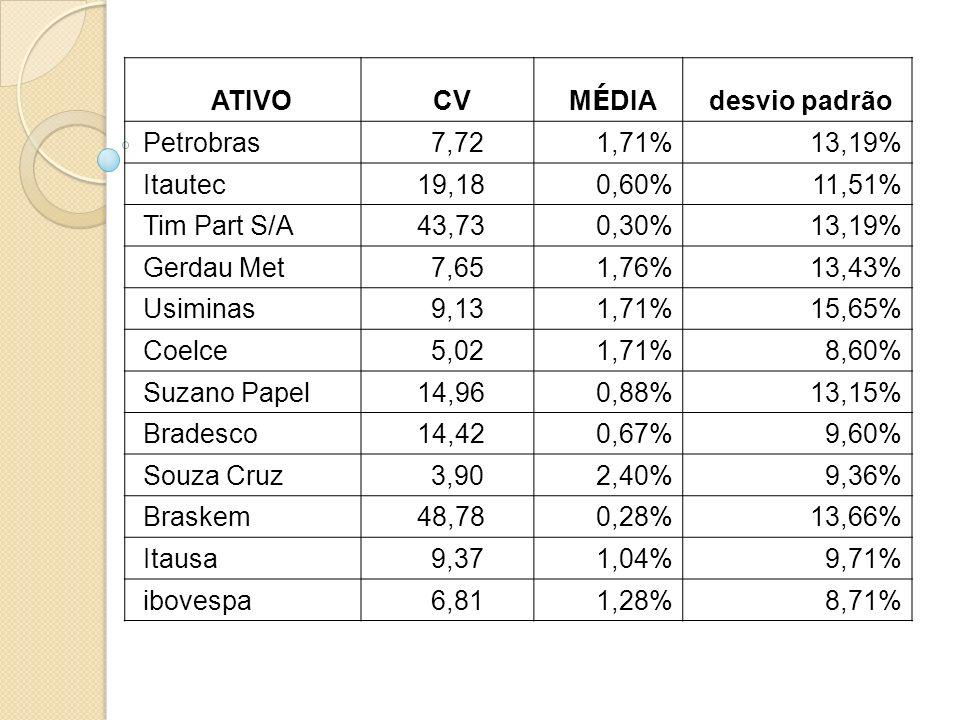 ATIVO CV M É DIA desvio padrão Petrobras 7,721,71%13,19% Itautec 19,180,60%11,51% Tim Part S/A 43,730,30%13,19% Gerdau Met 7,651,76%13,43% Usiminas 9,