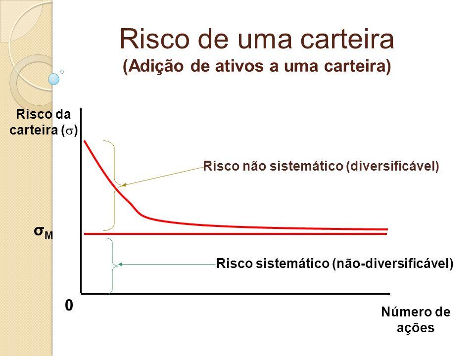 Risco de uma carteira (Adição de ativos a uma carteira) 0 Número de ações Risco sistemático (não-diversificável) Risco não sistemático (diversificável