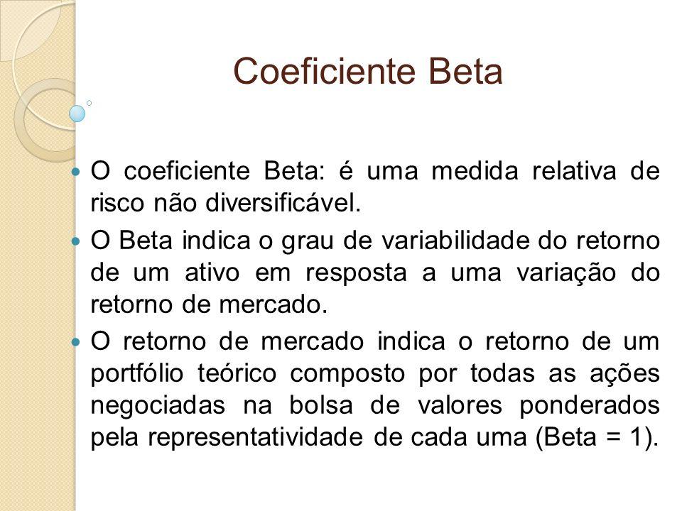 Coeficiente Beta O coeficiente Beta: é uma medida relativa de risco não diversificável. O Beta indica o grau de variabilidade do retorno de um ativo e