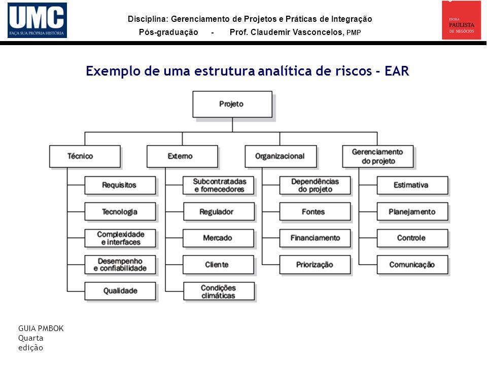 Disciplina: Gerenciamento de Projetos e Práticas de Integração Pós-graduação - Prof. Claudemir Vasconcelos, PMP GUIA PMBOK Quarta edição Exemplo de um