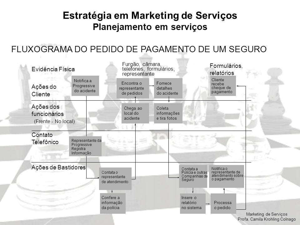 Marketing de Serviços Profa. Camila Krohling Colnago Estratégia em Marketing de Serviços Planejamento em serviços FLUXOGRAMA DO PEDIDO DE PAGAMENTO DE