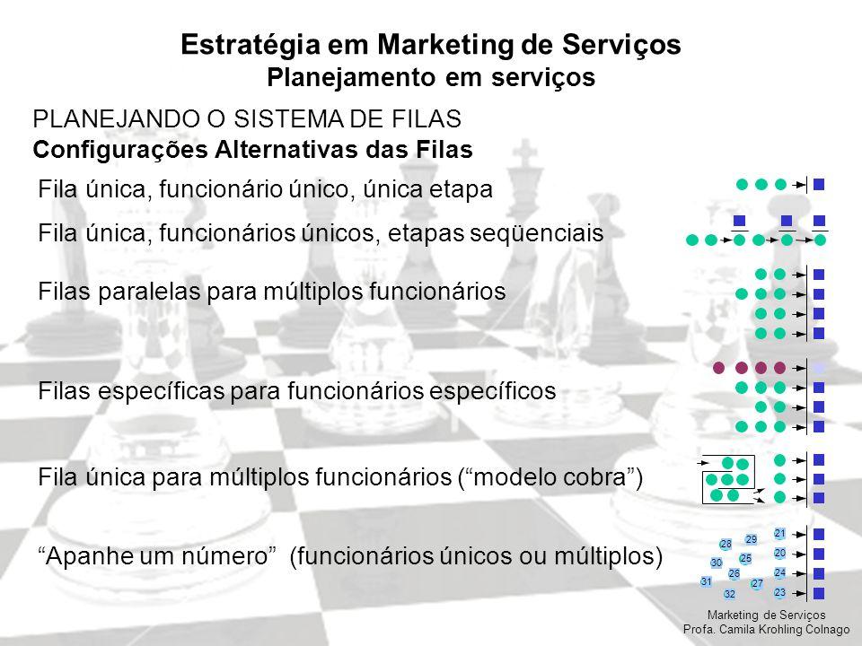 Marketing de Serviços Profa. Camila Krohling Colnago Estratégia em Marketing de Serviços Planejamento em serviços PLANEJANDO O SISTEMA DE FILAS Config