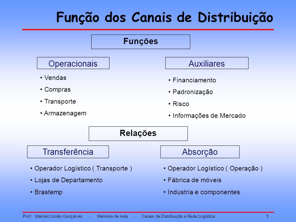 Função dos Canais de Distribuição FONTE: Neves, M.