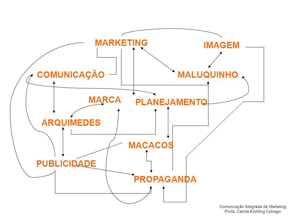 Comunicação Integrada de Marketing Profa. Camila Krohling Colnago COMUNICAÇÃO PLANEJAMENTO MACACOS PUBLICIDADE ARQUIMEDES MALUQUINHO MARKETING PROPAGA