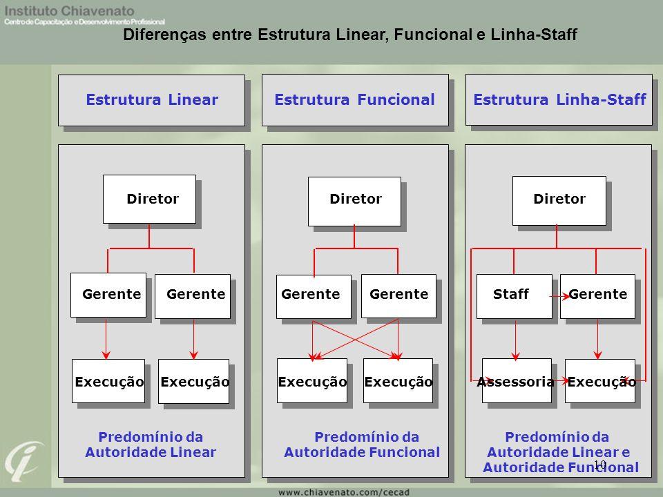 Diferenças entre Estrutura Linear, Funcional e Linha-Staff Estrutura LinearEstrutura FuncionalEstrutura Linha-Staff Diretor Diretor Diretor Gerente Ge
