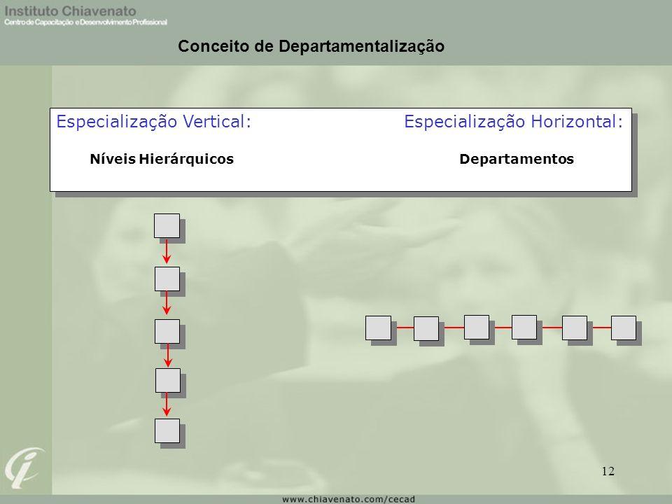 Especialização Vertical: Especialização Horizontal: Níveis HierárquicosDepartamentos Especialização Vertical: Especialização Horizontal: Níveis Hierár