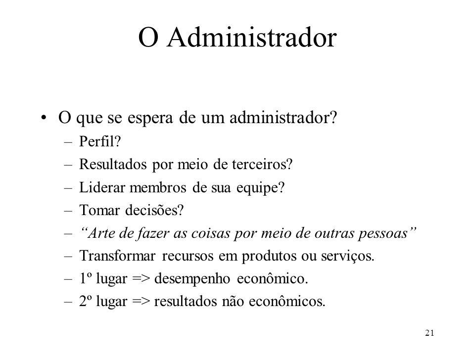 O Administrador O que se espera de um administrador? –Perfil? –Resultados por meio de terceiros? –Liderar membros de sua equipe? –Tomar decisões? –Art