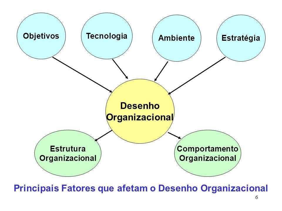 ObjetivosTecnologia AmbienteEstratégia Desenho Organizacional Estrutura Organizacional Comportamento Organizacional Principais Fatores que afetam o De