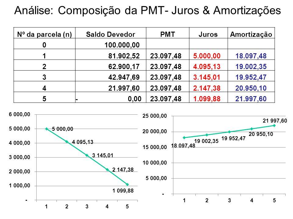 Análise: Composição da PMT- Juros & Amortizações Nº da parcela (n)Saldo DevedorPMTJurosAmortização 0 100.000,00 1 81.902,52 23.097,48 5.000,00 18.097,