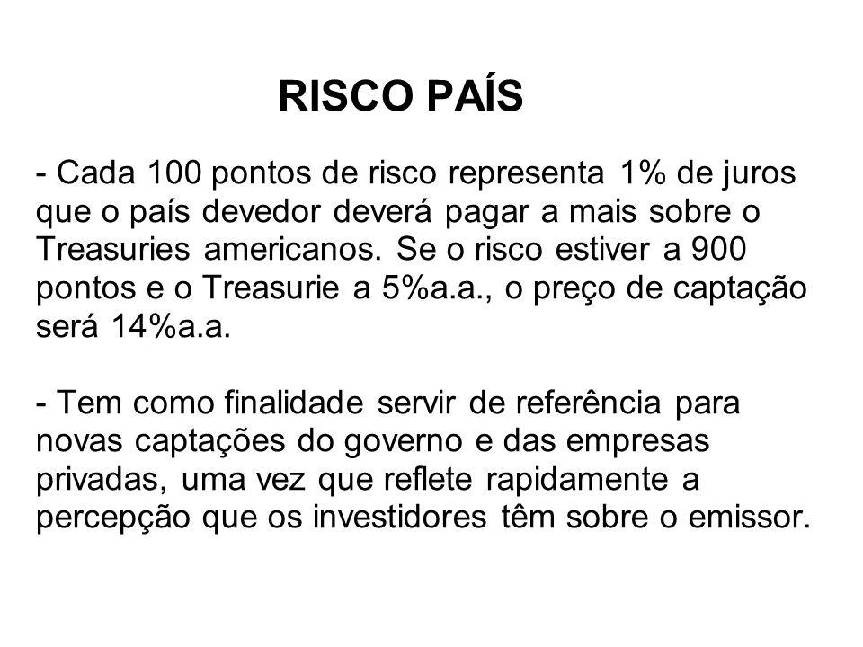 RISCO PAÍS - Cada 100 pontos de risco representa 1% de juros que o país devedor deverá pagar a mais sobre o Treasuries americanos. Se o risco estiver