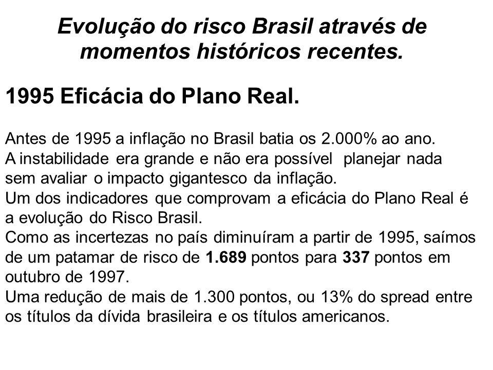 Evolução do risco Brasil através de momentos históricos recentes. 1995 Eficácia do Plano Real. Antes de 1995 a inflação no Brasil batia os 2.000% ao a
