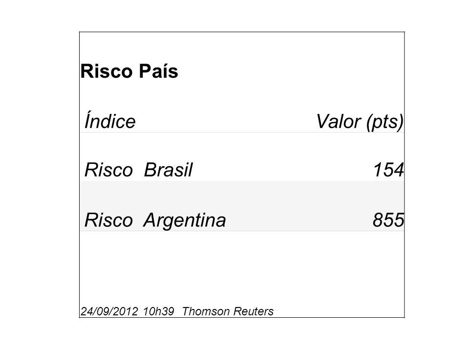 Risco País ÍndiceValor (pts) Risco Brasil154 Risco Argentina855 24/09/2012 10h39 Thomson Reuters