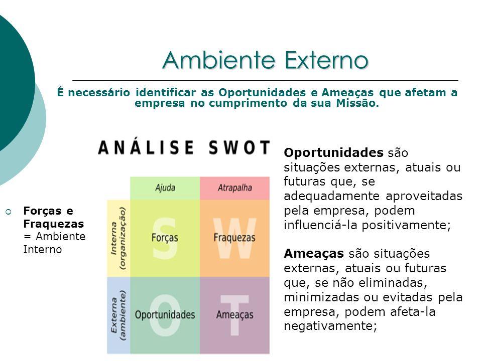 Ambiente Externo Forças e Fraquezas = Ambiente Interno É necessário identificar as Oportunidades e Ameaças que afetam a empresa no cumprimento da sua