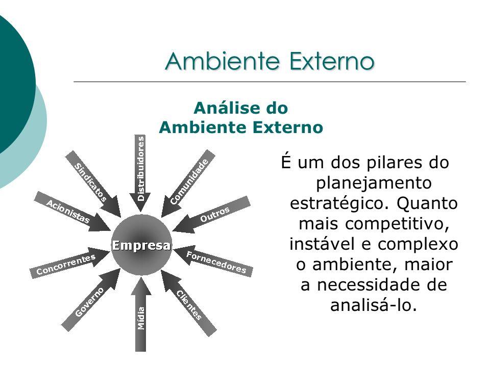 Ambiente Externo É um dos pilares do planejamento estratégico. Quanto mais competitivo, instável e complexo o ambiente, maior a necessidade de analisá