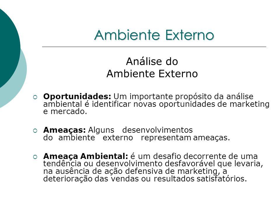 Análise do Ambiente Externo Oportunidades: Um importante propósito da análise ambiental é identificar novas oportunidades de marketing e mercado. Amea