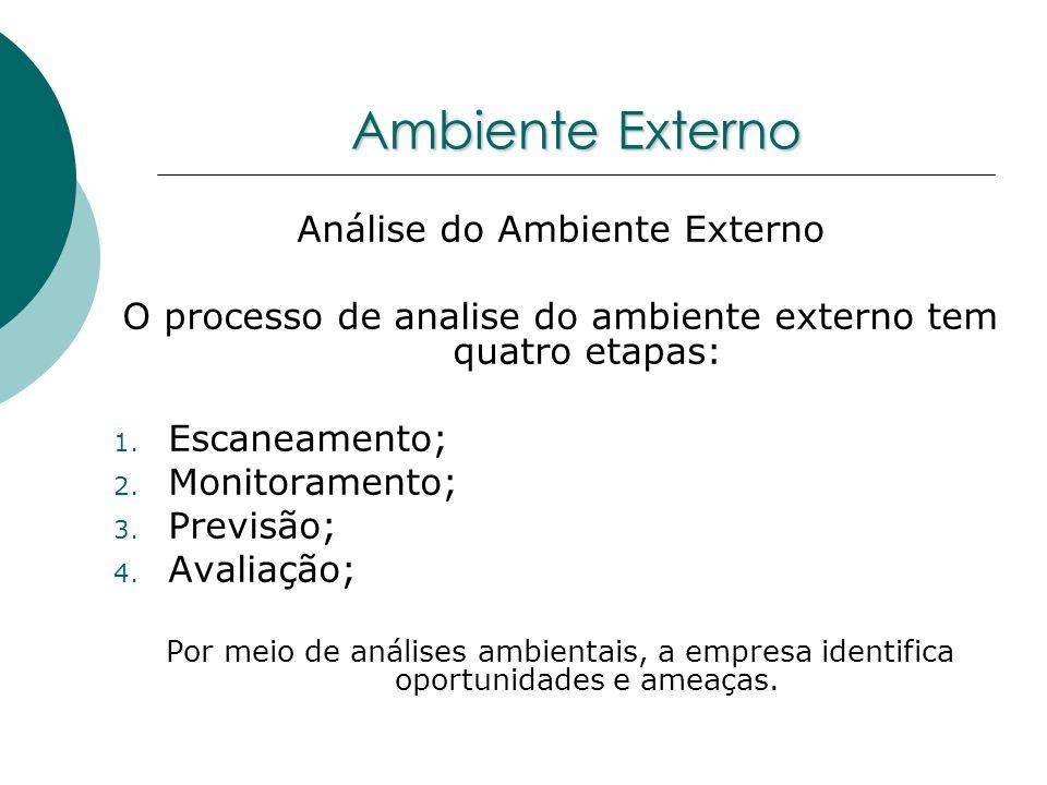 Ambiente Externo Análise do Ambiente Externo O processo de analise do ambiente externo tem quatro etapas: 1. Escaneamento; 2. Monitoramento; 3. Previs