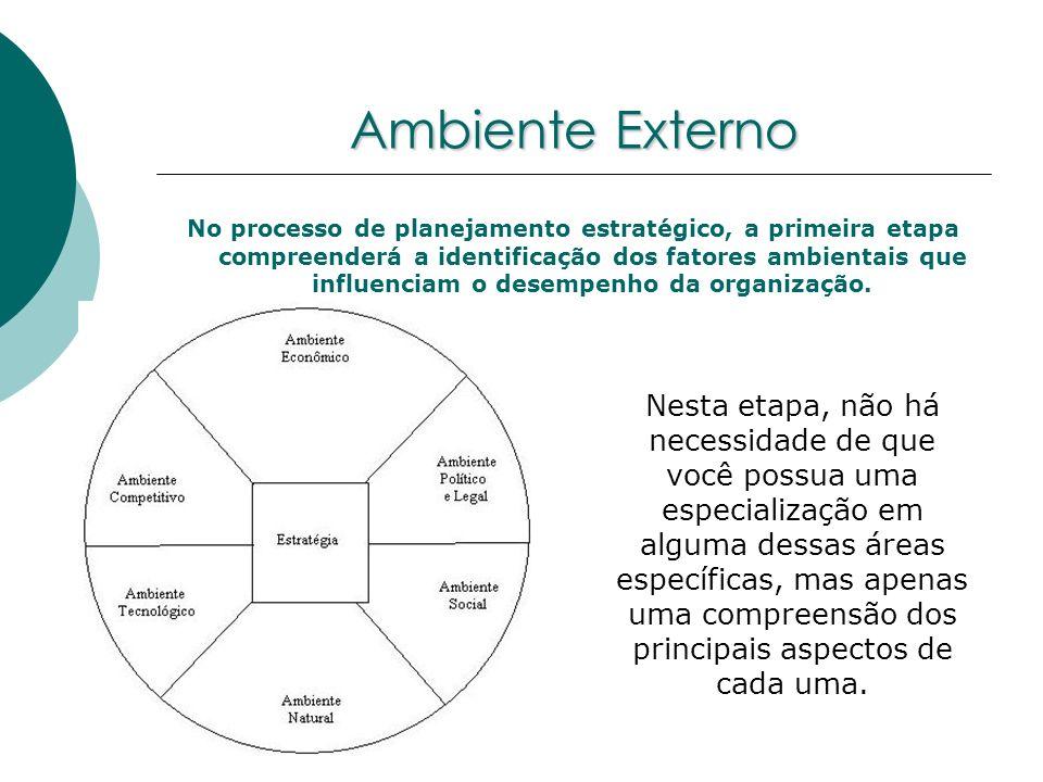 Ambiente Externo No processo de planejamento estratégico, a primeira etapa compreenderá a identificação dos fatores ambientais que influenciam o desem