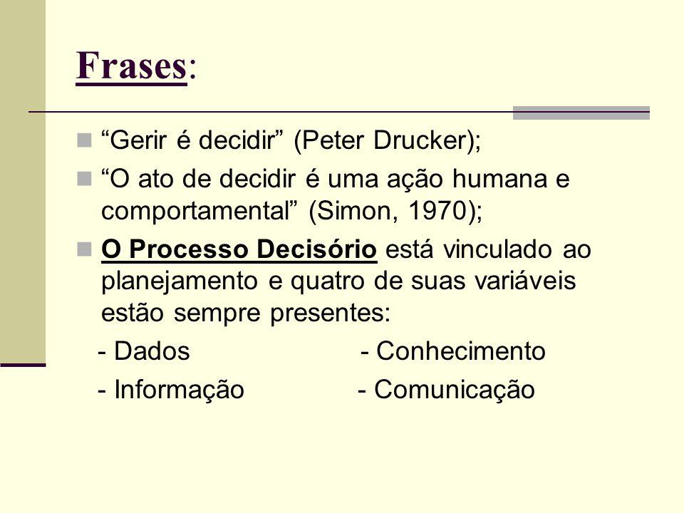 Frases: Gerir é decidir (Peter Drucker); O ato de decidir é uma ação humana e comportamental (Simon, 1970); O Processo Decisório está vinculado ao pla