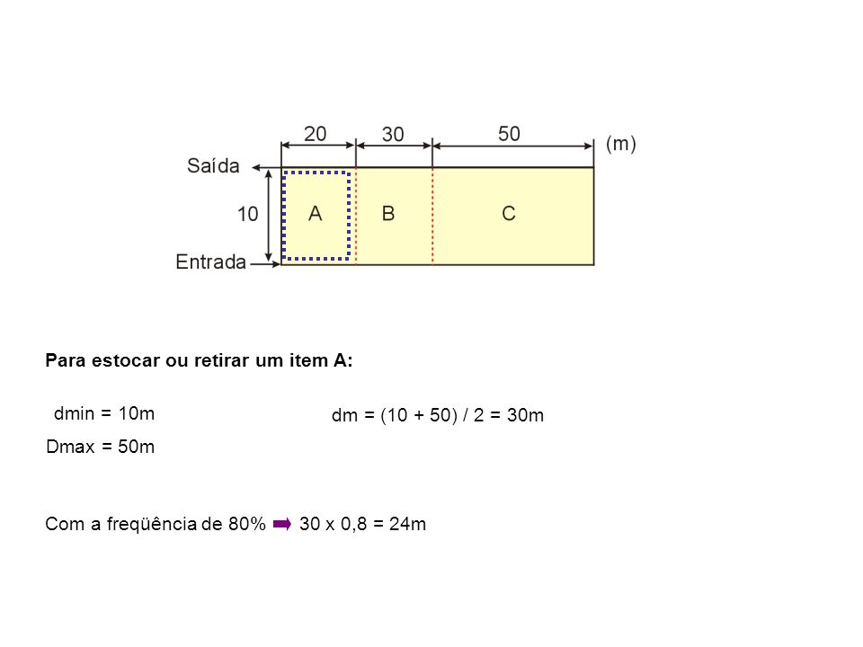 Para estocar ou retirar um item B: dmin = 50m Dmax = 110m dm = ( 50 + 110 ) / 2 = 80m Com a freqüência de 15% 80 x 0,15 = 12m