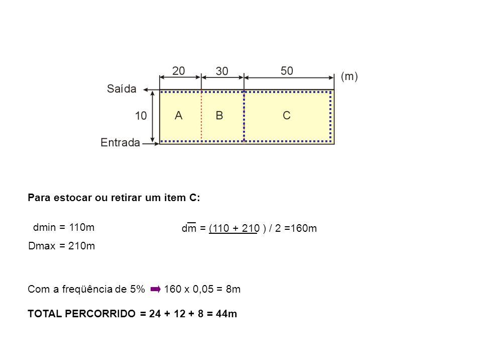 Para estocar ou retirar um item C: dmin = 110m Dmax = 210m dm = (110 + 210 ) / 2 =160m Com a freqüência de 5% 160 x 0,05 = 8m TOTAL PERCORRIDO = 24 + 12 + 8 = 44m