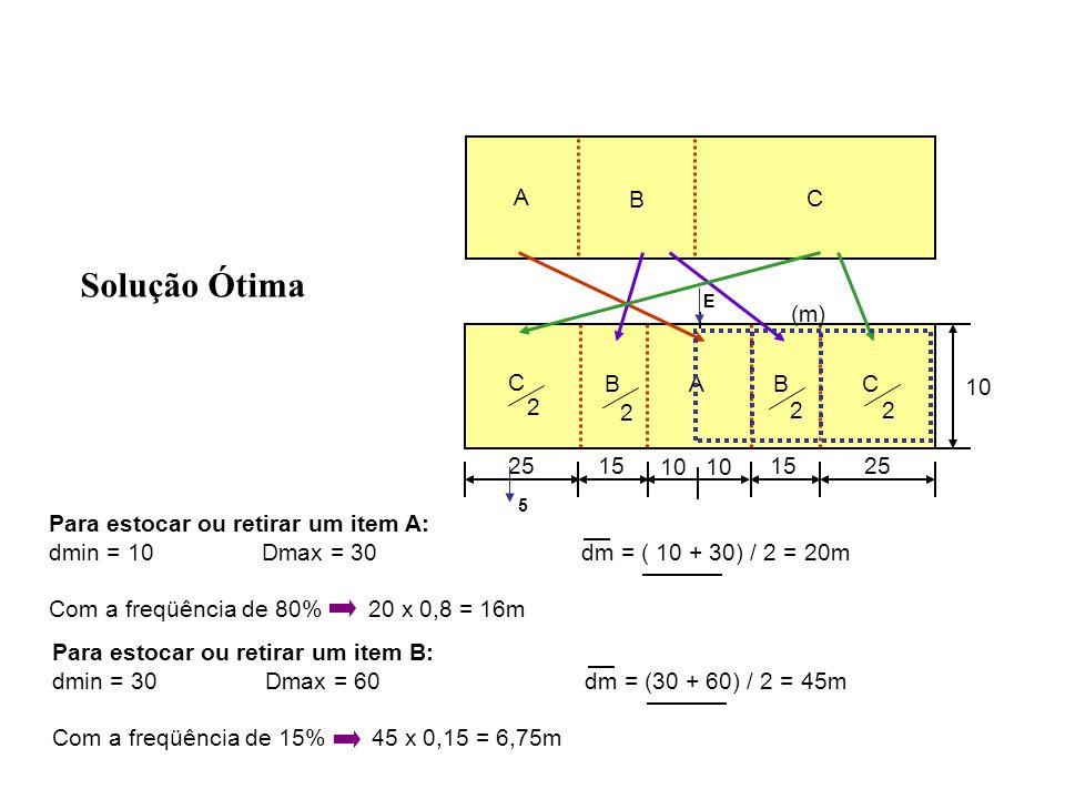 2515 25 10 C BABC (m) 10 Solução Ótima A B C E 5 Para estocar ou retirar um item A: dmin = 10Dmax = 30dm = ( 10 + 30) / 2 = 20m Com a freqüência de 80%20 x 0,8 = 16m Para estocar ou retirar um item B: dmin = 30Dmax = 60dm = (30 + 60) / 2 = 45m Com a freqüência de 15%45 x 0,15 = 6,75m 2 2 22